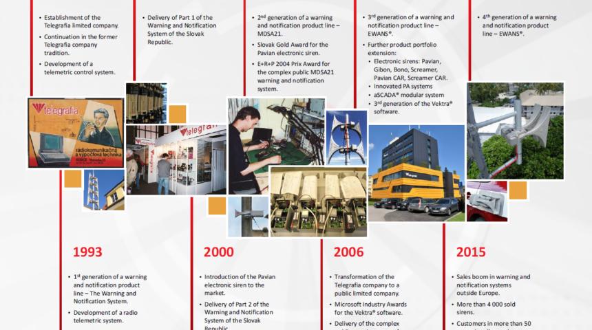 Этапы развития компании «Телеграфия»