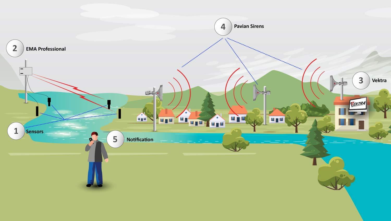 Вебинар по Системам Раннего Предупреждения (СРП) в случае наводнений прошел с большим успехом