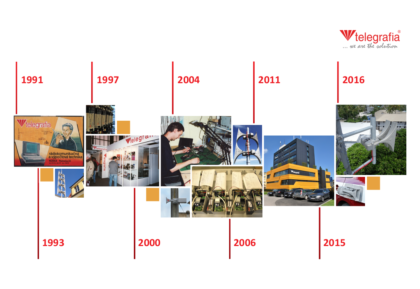 Timeline of the Telegrafia company
