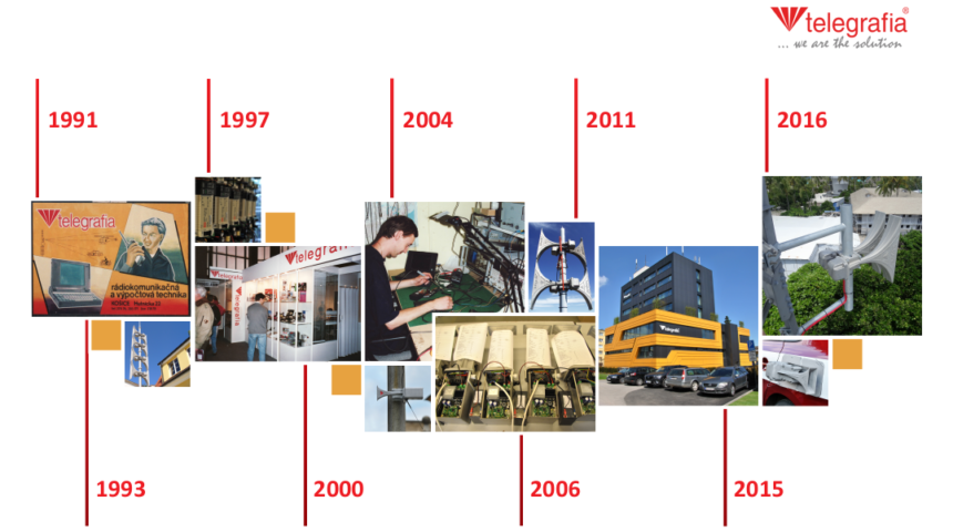 Timeline of the Telegrafia company