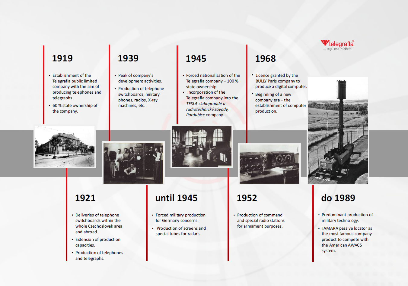 Timeline Of The Telegrafia Company Electronic Outdoor