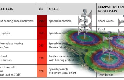 How to estimate background noise and make the most suitable acoustic project