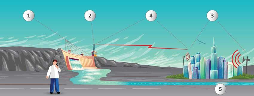 dam warning system