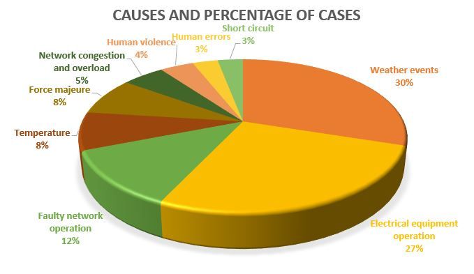 causes and percentage of cases