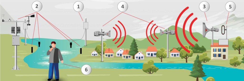 municipal warning systems