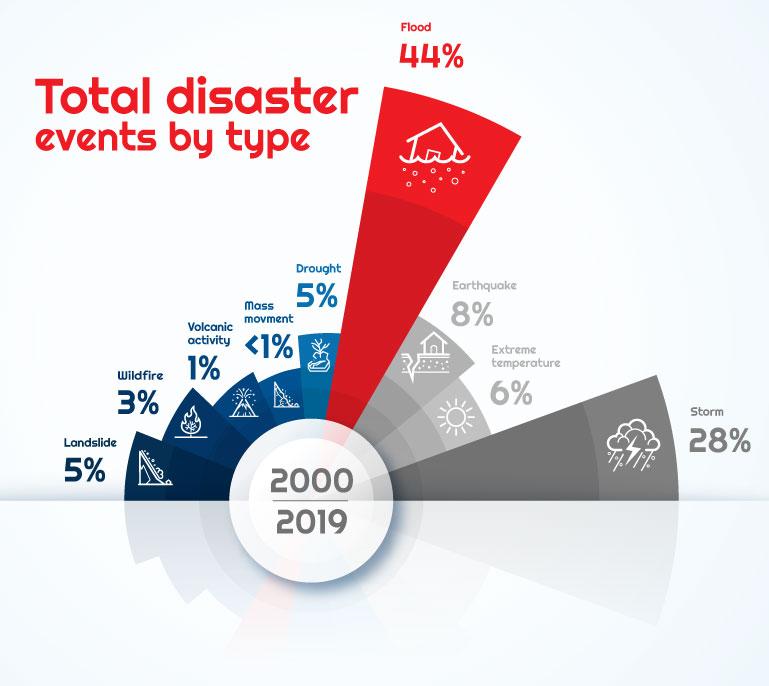 natural Disaster-graph